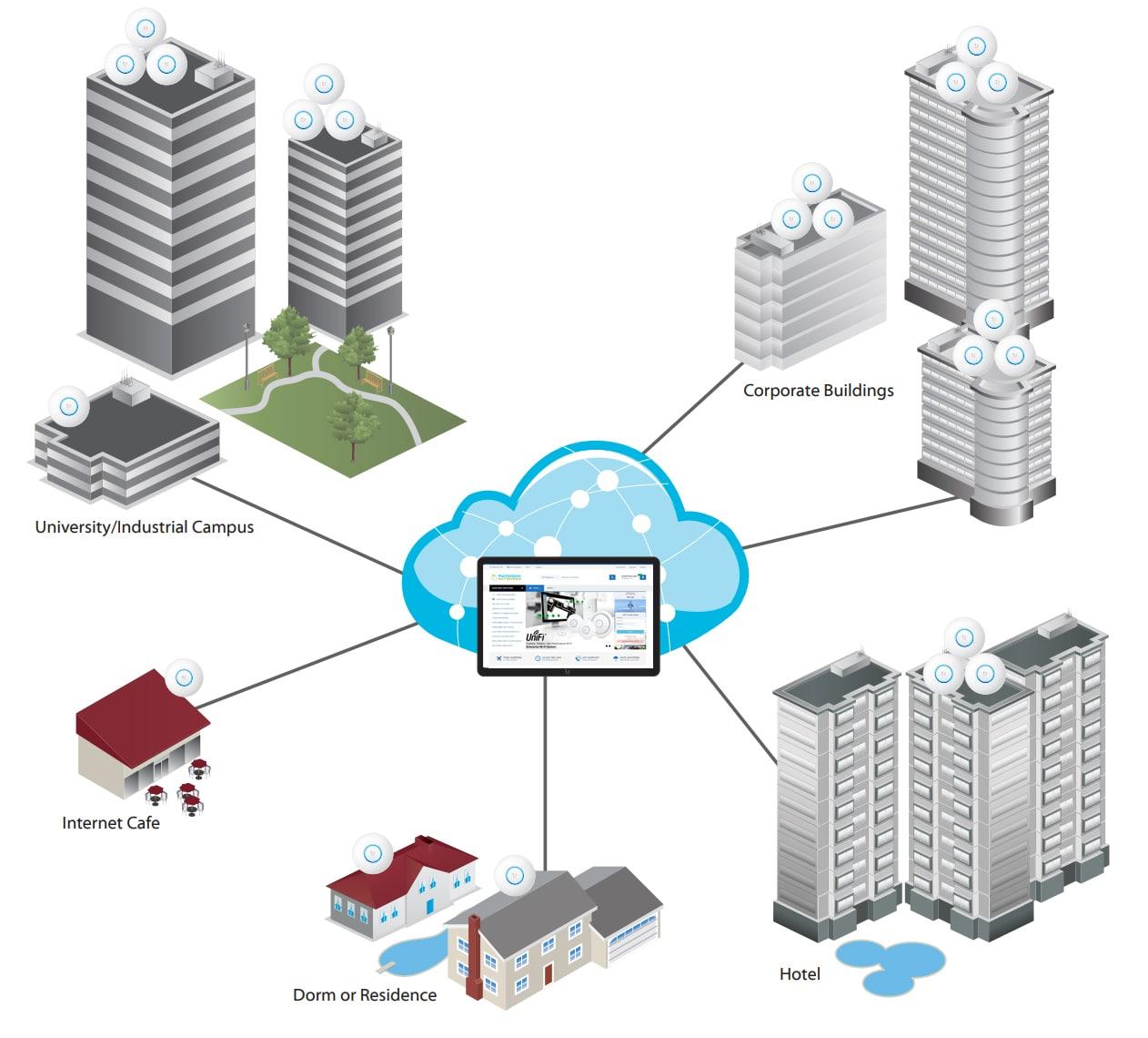 Khả năng mở rộng Ubiquiti Unifi NanoHD Range Access Point UAP-NANOHD