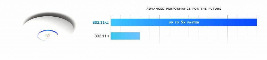 UniFi AP AC Pro nhanh 5 lần với Dual-Radio 3×3 11AC MIMO Technology